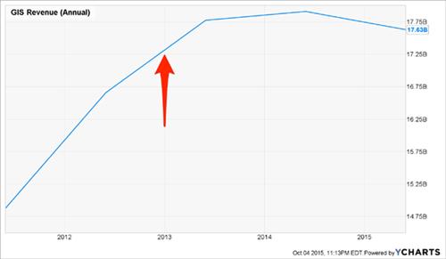 GIS-Sales-Chart