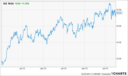 GIS-Stock-Chart