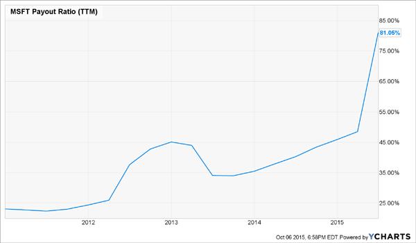 MSFT-Payout-Chart2