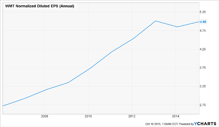 WMT-EPS-Chart