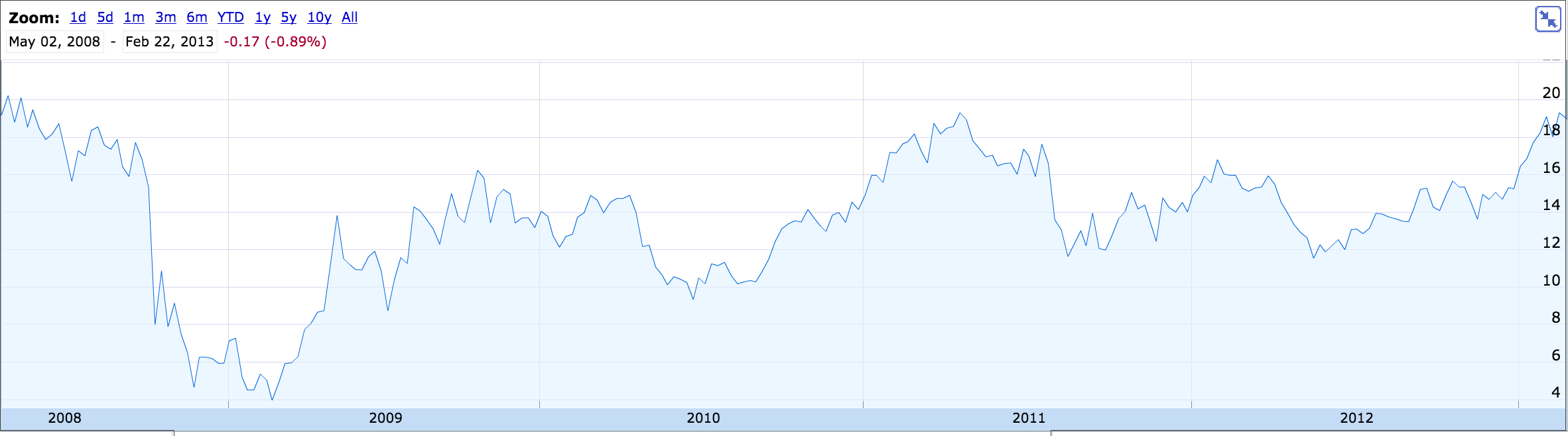 Blackstone-Chart2