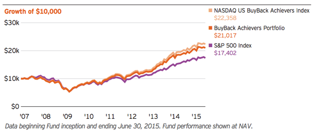 Buyback-Index