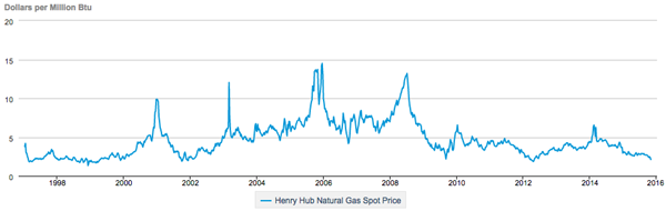 Natural-Gas-Price