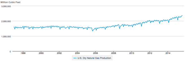 Natural-Gas-Production