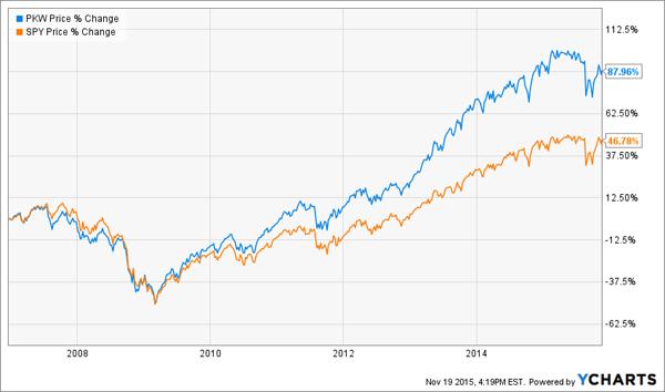 PKW-Chart