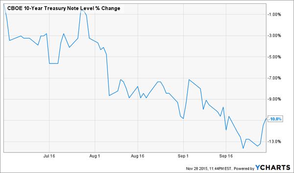 10yr-Treasury-Chart