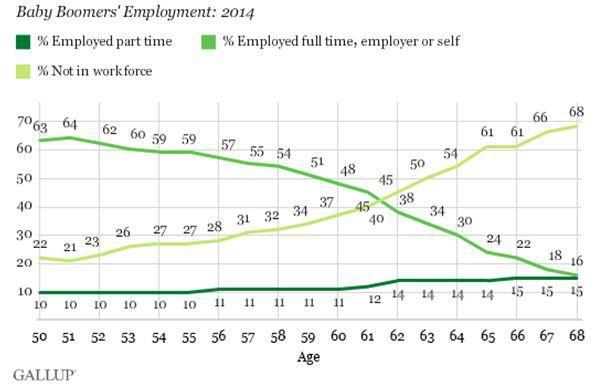 Baby-Boomer-Employment