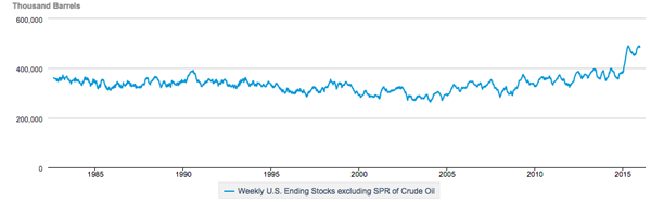 Crude-Stockpiles