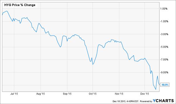 High-Yield-Chart