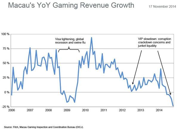 Macau-Rev-Growth