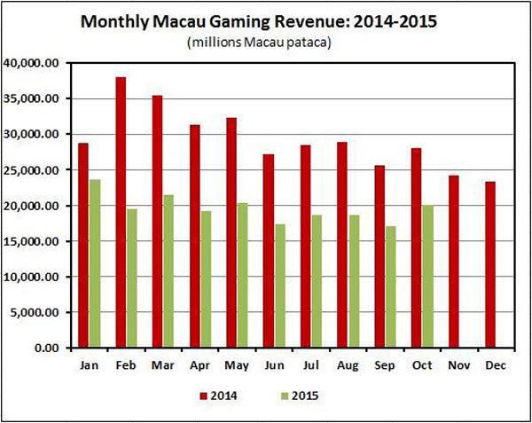 Macau-Revenue