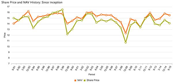 NIO-NAV-Chart