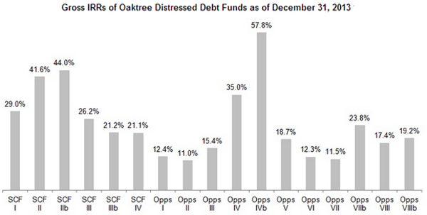 OakTree-Fund-Returns