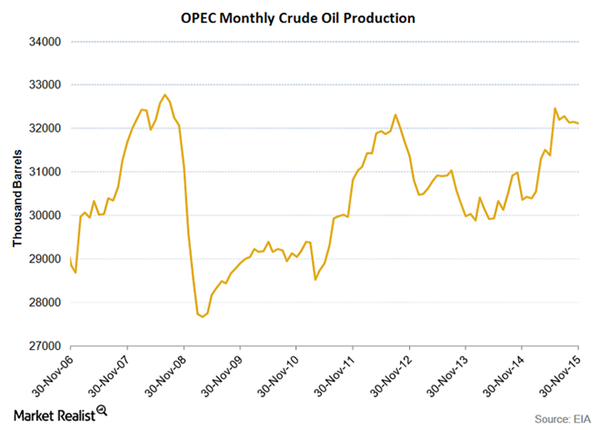 OPEC-Production