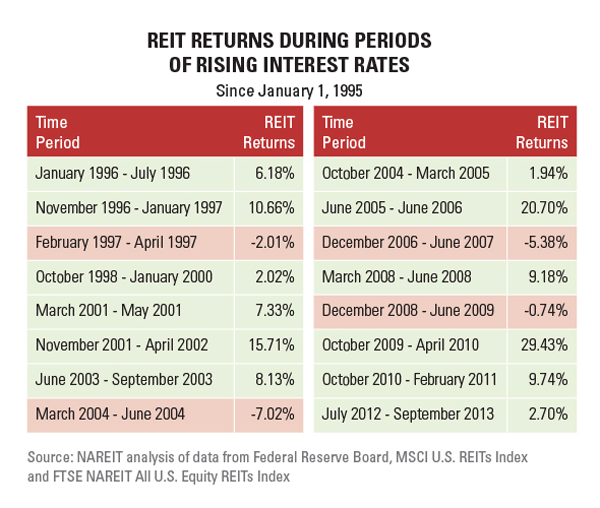 REIT-Returns