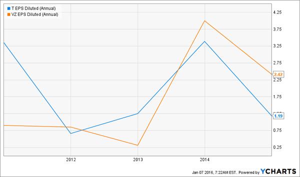 Telecom-Profit-Trend