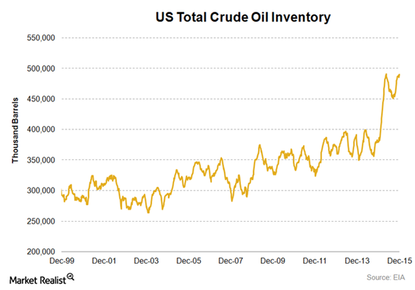 US-Oil-Inventory