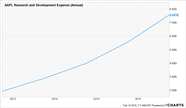 AAPL-Research-Development-Expenses
