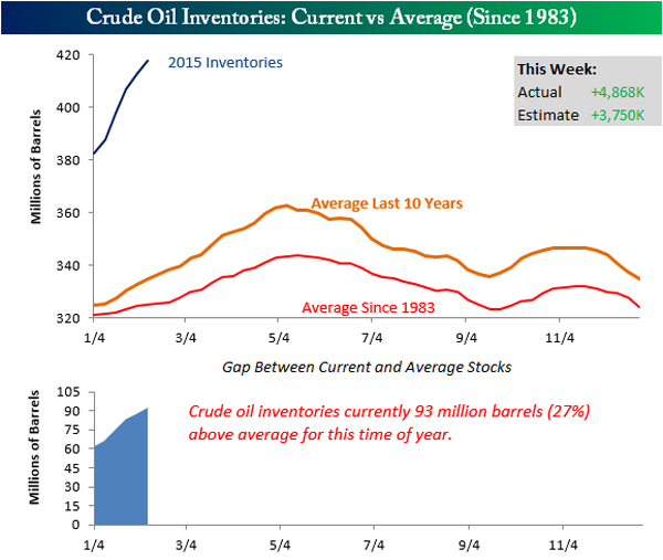 Crude-Inventory-Graphic