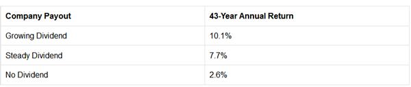 Dividend-Grower-Chart