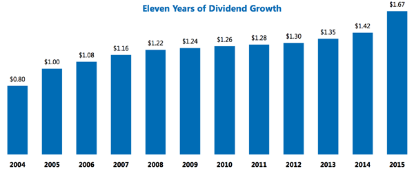 EIX-Dividend-Growth-History