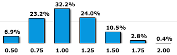 Fed-Fund-Rate-Odds-December