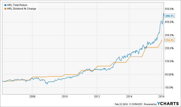 HRL-Total-Return-Chart