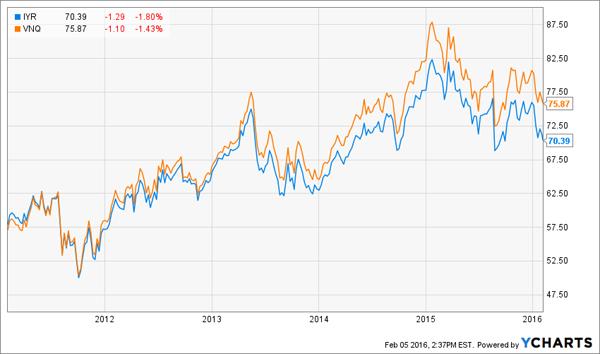 IYR-VNQ-Price-Chart