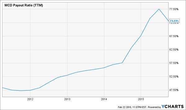MCD-Payout-Ratio