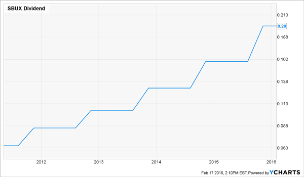 SBUX-Dividend-History