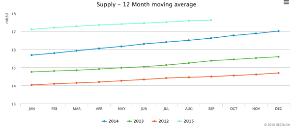 WTI-Supply-12-Month-Moving-Average