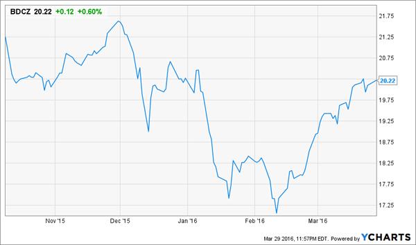 BDCZ-Stock-Chart