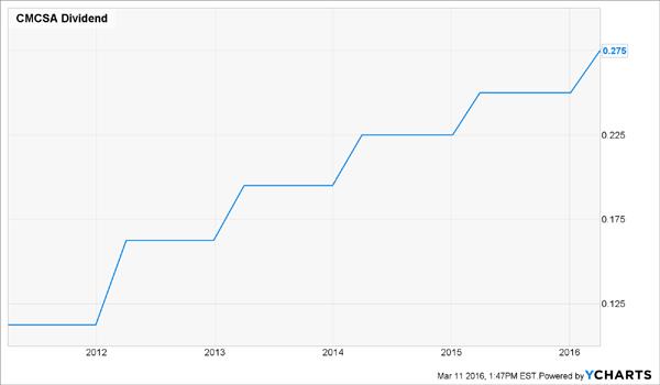 CMCSA-Dividend-Growth
