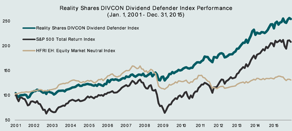DIVCON-Dividend-Defenders