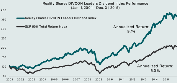 DIVCON-Reality-Shares-Index