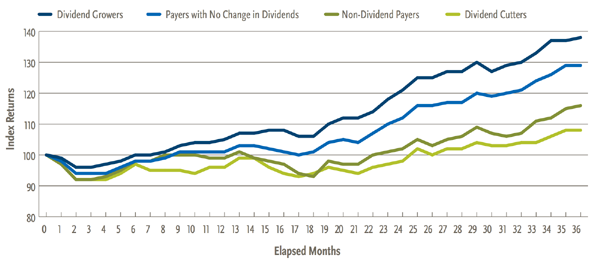 Dividend-Growers-36-Month-Chart