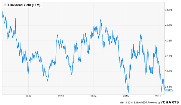 ED-Dividend-Yield-Chart