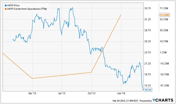 4 High Yield Niche Stocks Paying Up To 11%