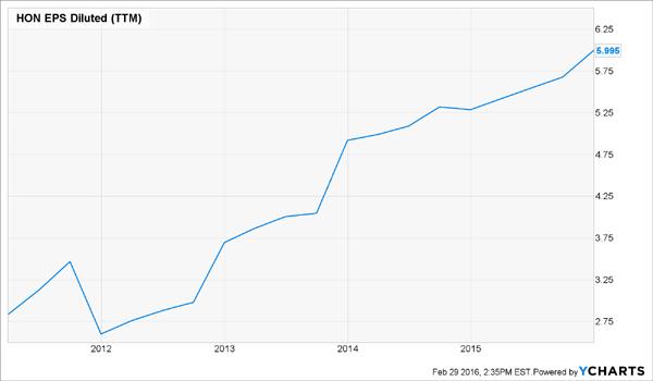 HON-EPS-Chart