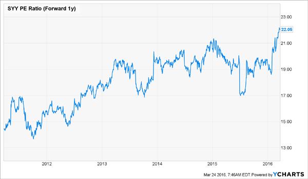 SYY-PE-Ration-Chart
