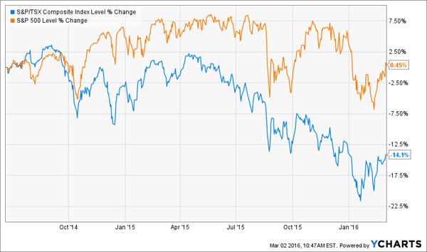 TSX-Growth-Chart