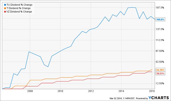 TU-Dividend-Growth
