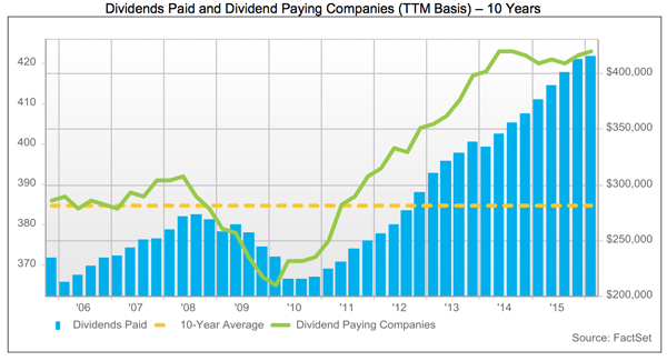 10year-Dividend-Chart