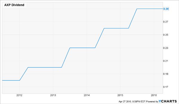 AXP-Dividend-History-Chart