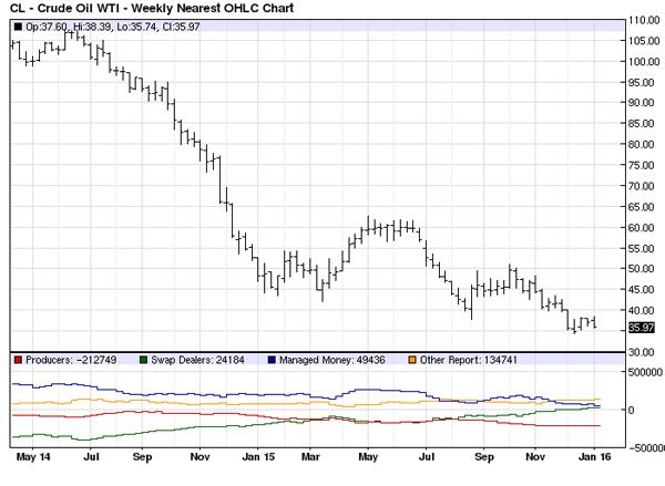 Crude-Weekly-OHLC-Chart
