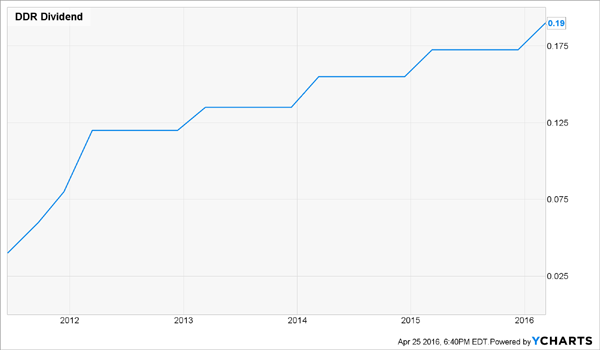 DDR-Dividend-History-Chart