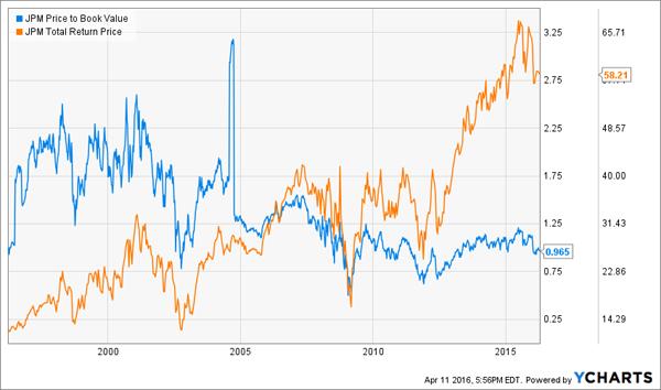 JPM-Returns-Chart