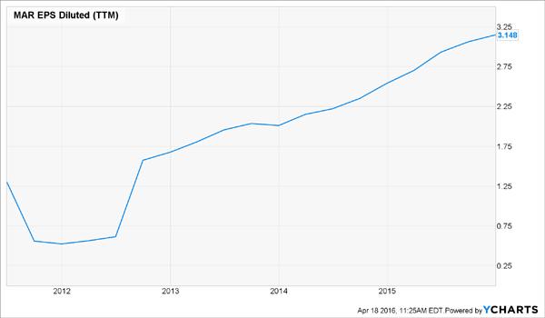 MAR-EPS-Chart