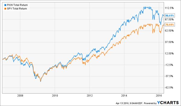 PKW-Total-Return-Chart
