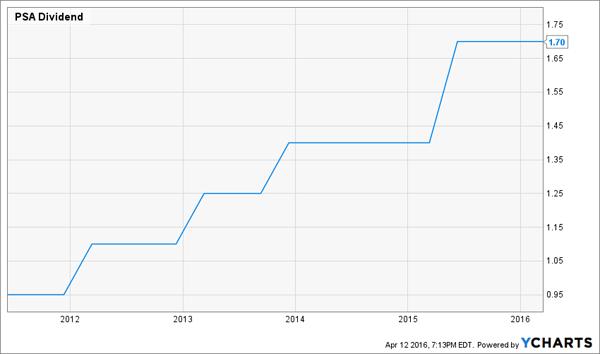 PSA-Dividend-History-Chart